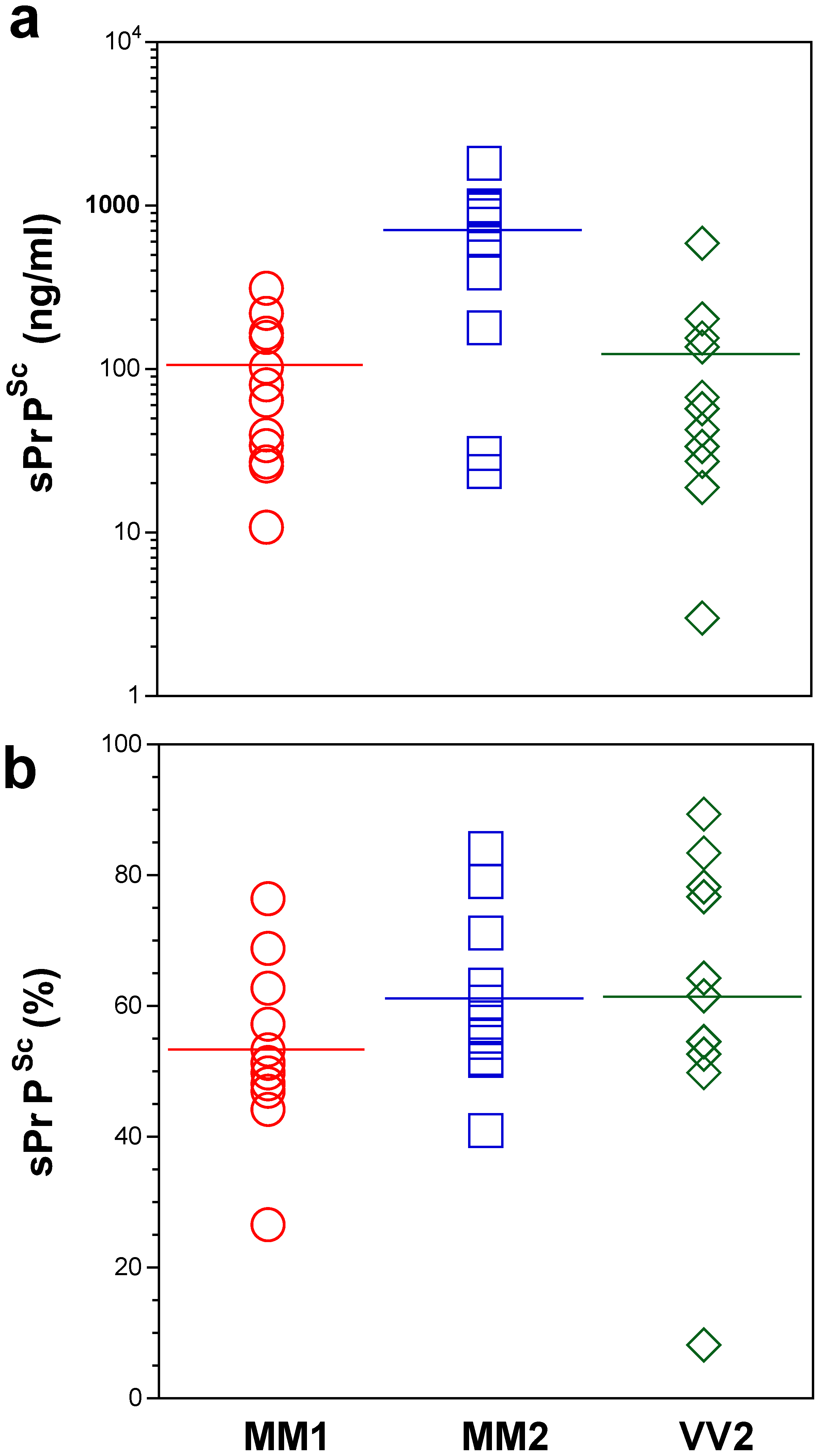 Concentration of sPrP<sup>Sc</sup> in frontal cortex of sCJD patients. Absolute (a) and relative (b) concentrations of sPrP<sup>Sc</sup> in frontal cortex of sCJD cases.