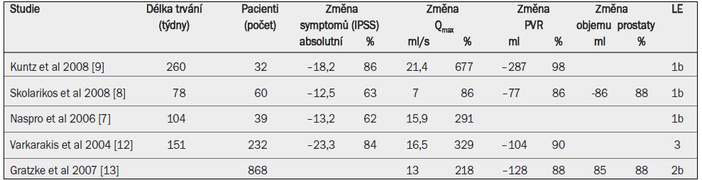 Výsledky studií otevřené prostatektomie pro léčbu BPH-LUTS nebo BPO.