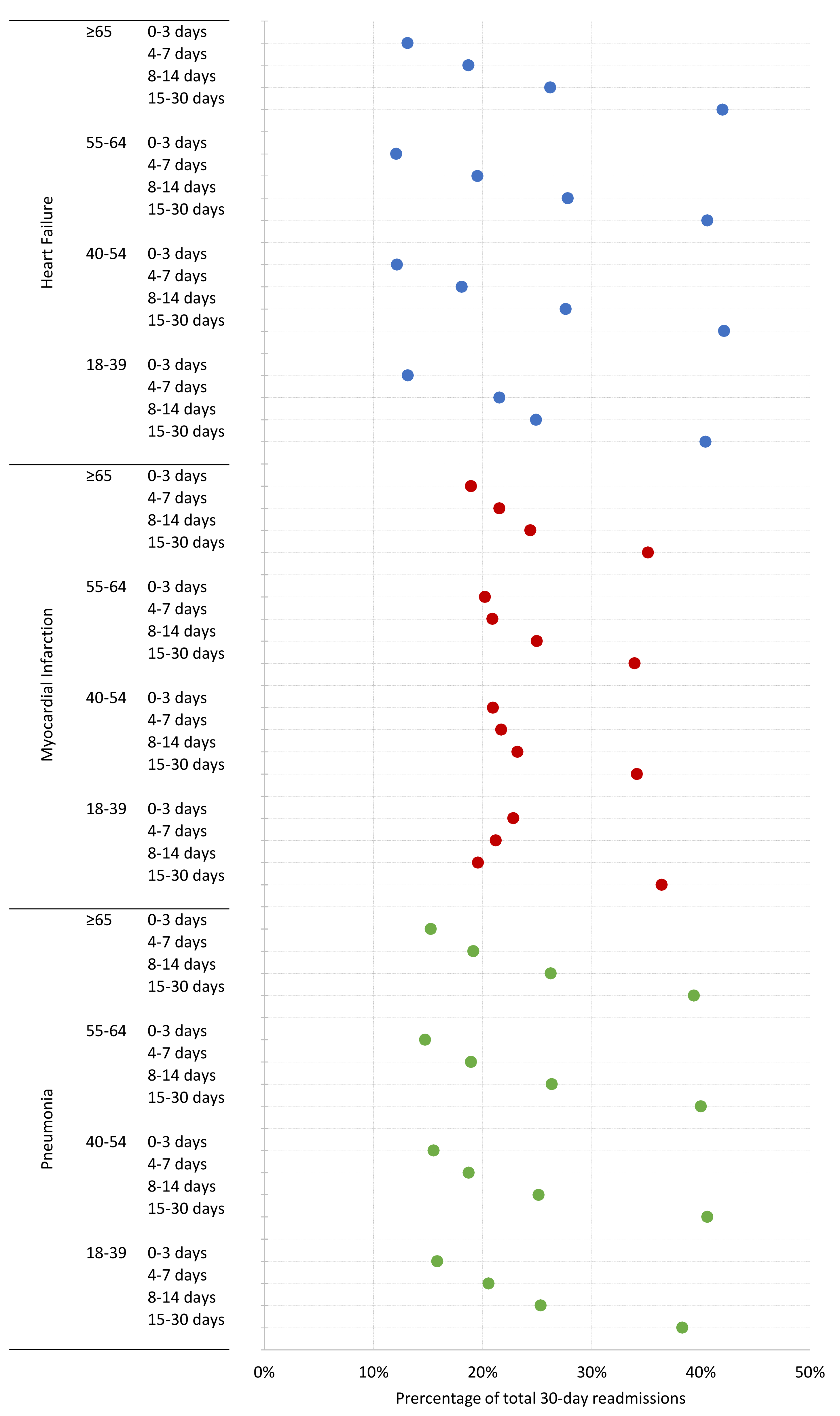Percentage of readmissions by consecutive time periods following hospital discharge across age groups for HF, AMI, and pneumonia.