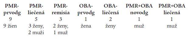 Charakteristika súboru pacientov.