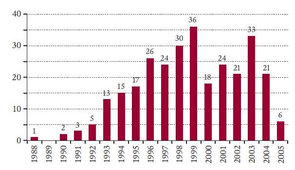 Počty alogenních transplantací krvetvorných buněk (TKB) u nemocných s CML provedených v České republice v jednotlivých letech.