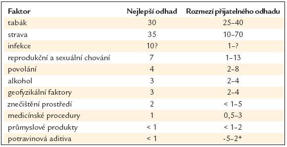 Podíl jednotlivých příčin na nádorové mortalitě – jak viděno v roce 1981 [1].