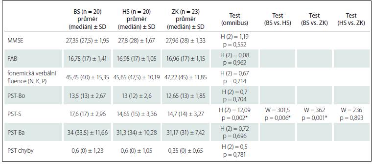 Rozdíly mezi skupinami a demografické charakteristiky souboru.