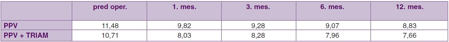 Priemerné hodnoty objemu makuly (mm<sup>3</sup>)