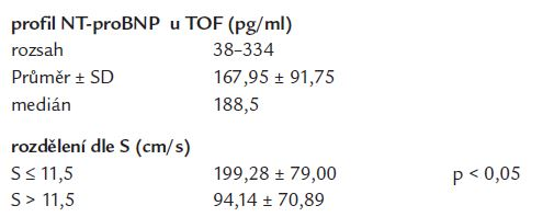 Profil hodnot NT-proBNP v našem souboru.