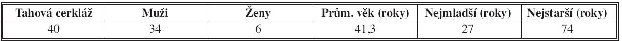 Charakteristika kontrolního souboru Tab. 2: Control group characteristic