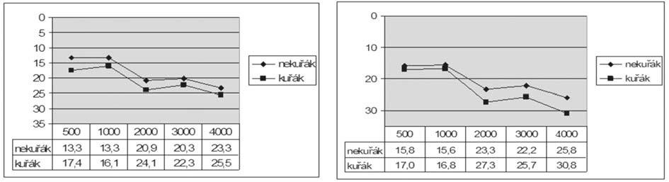 Graf 3b. Kostní vedení před a po operaci kuřáků a nekuřáků.