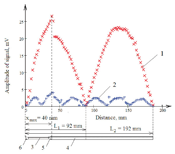 Fig. 1: Distribution of the first and third harmonic components of the output signal of inductive sensor along the length of the waveguide.