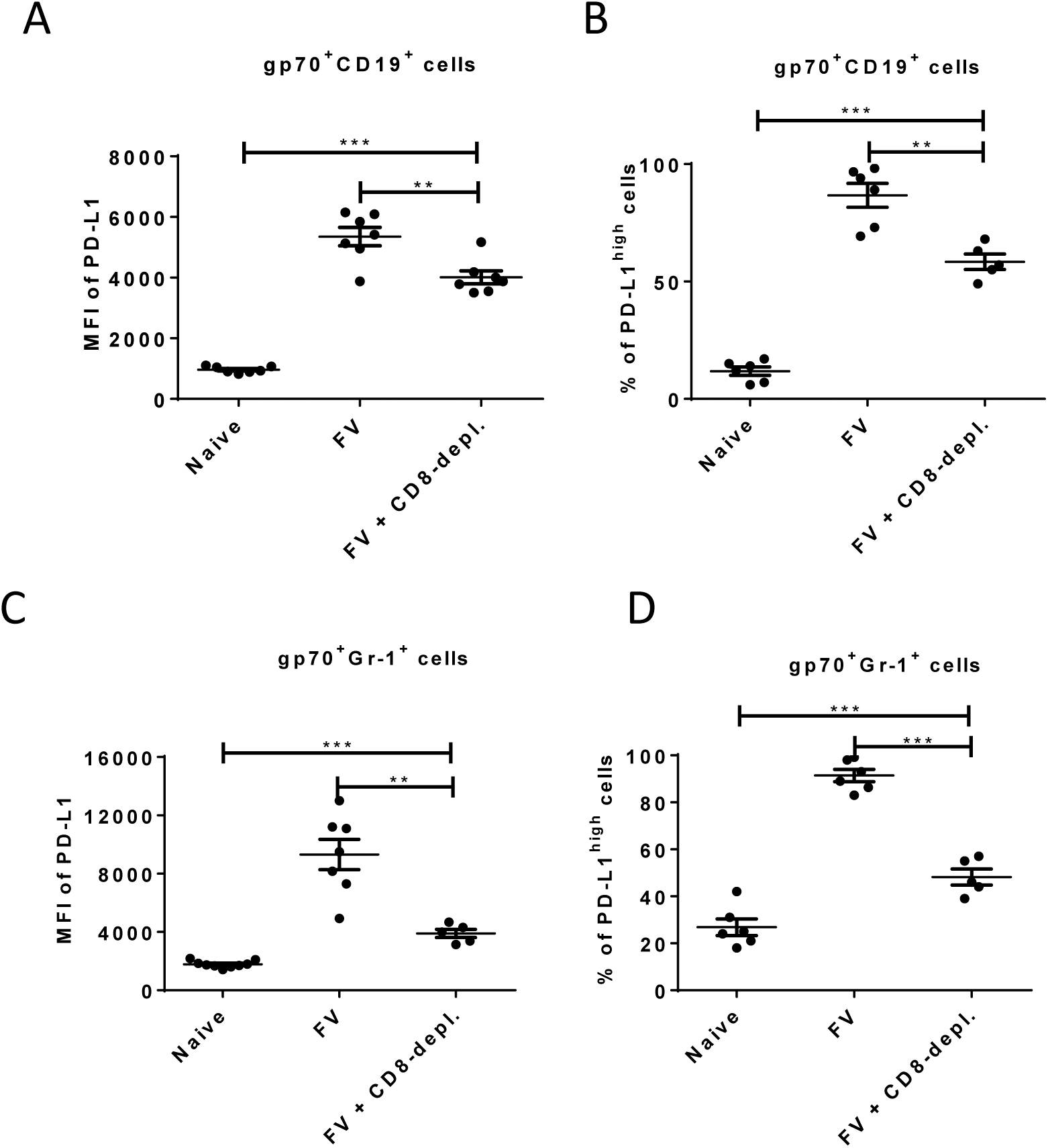 Expression of PD-L1 on FV infected cells from CD8<sup>+</sup> T cells depleted mice.