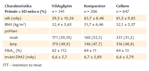 Demografické údaje a vstupní charakteristiky pacientů (ITT populace).