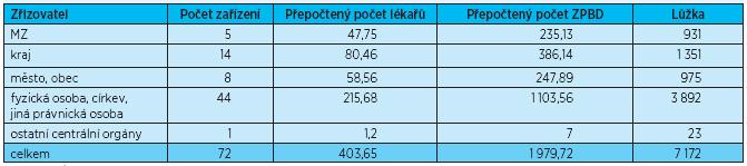 Léčebny dlouhodobě nemocných v roce 2011