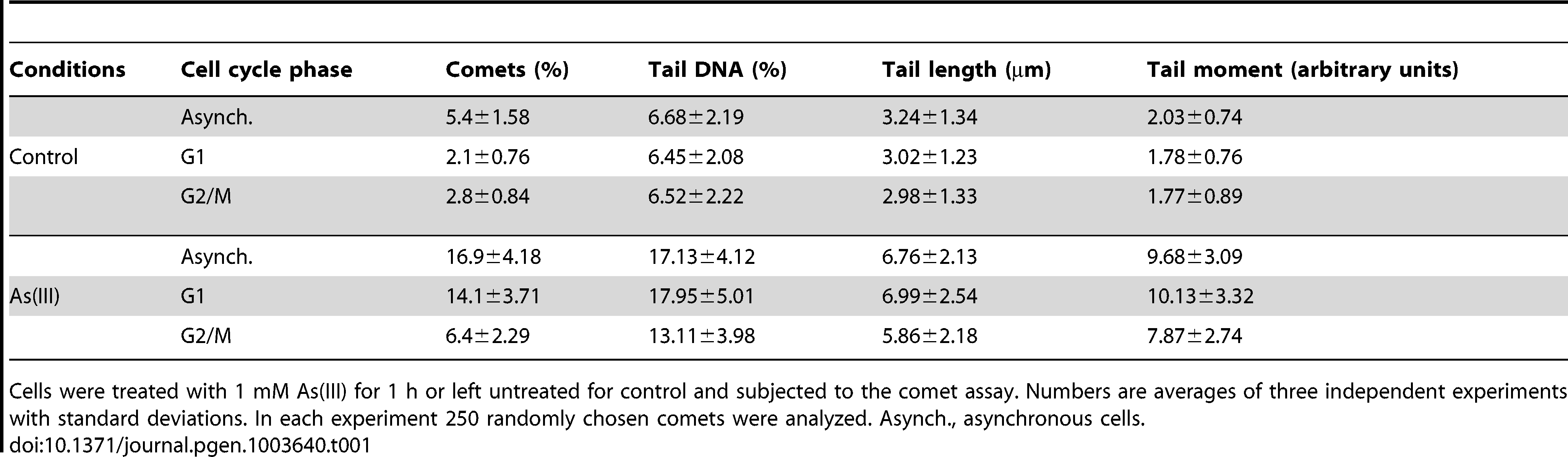 Analysis of As(III)-induced DNA damage by the comet assay.