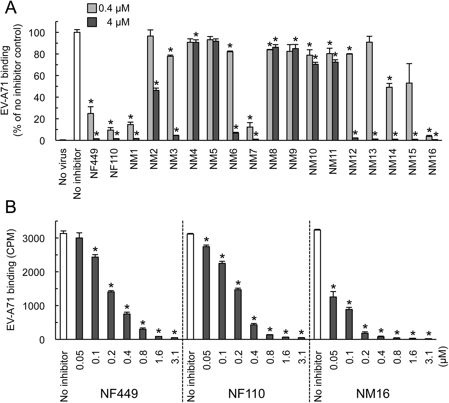 Inhibition of EV-A71 attachment by newly-synthesized NF449 analogues.