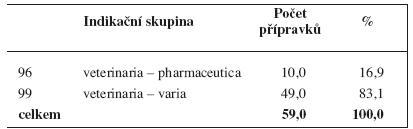 Veterinární vyhrazená léčiva (ke dni 21. 1. 2011) podle indikačních skupin