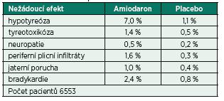 Frekvence nežádoucích účinků amiodaronu ve srovnání s placebem dle ATMA 1997