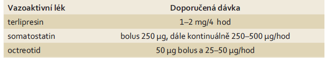 Vazoaktivní léky a jejich doporučené dávkování v léčbě akutního varikózního krvácení dle [2,5].