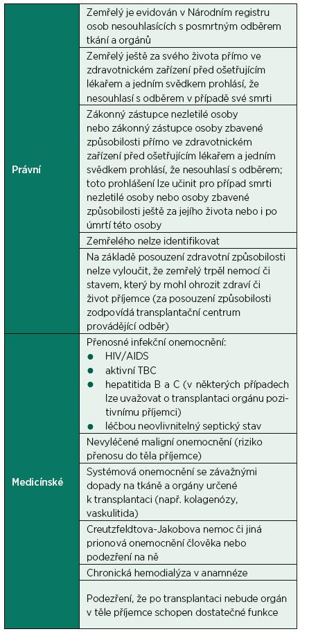 Kontraindikace odběru orgánů [3, 4]