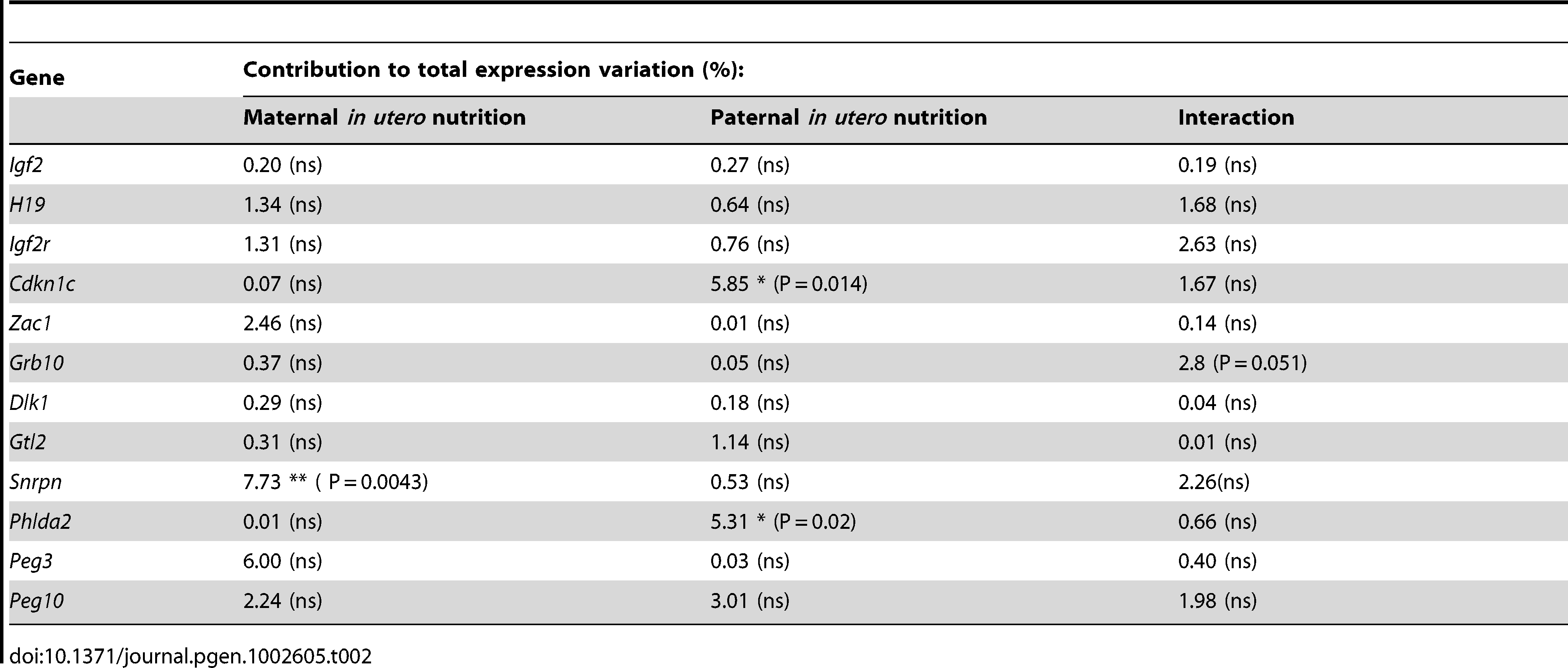 Analysis of F2 hepatic candidate imprinted gene expression by two-way ANOVA.
