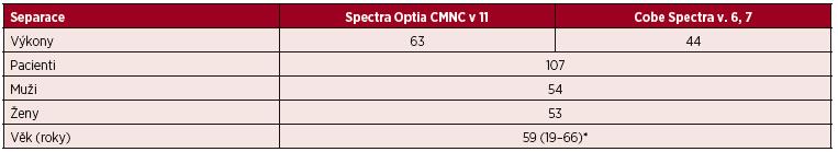 Velkoobjemové (LVL) separace PBPC autologní – CMNC Spectra Optia a Cobe Spectra