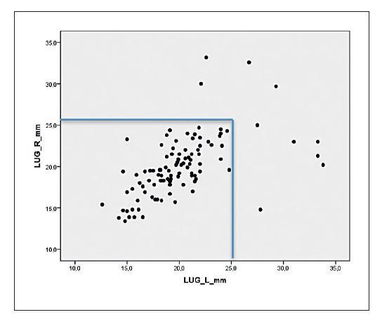 Rozložení naměřených hodnot v obou skupinách na bodovém grafu s vyznačením cut-off 25 mm pro avulzní poranění