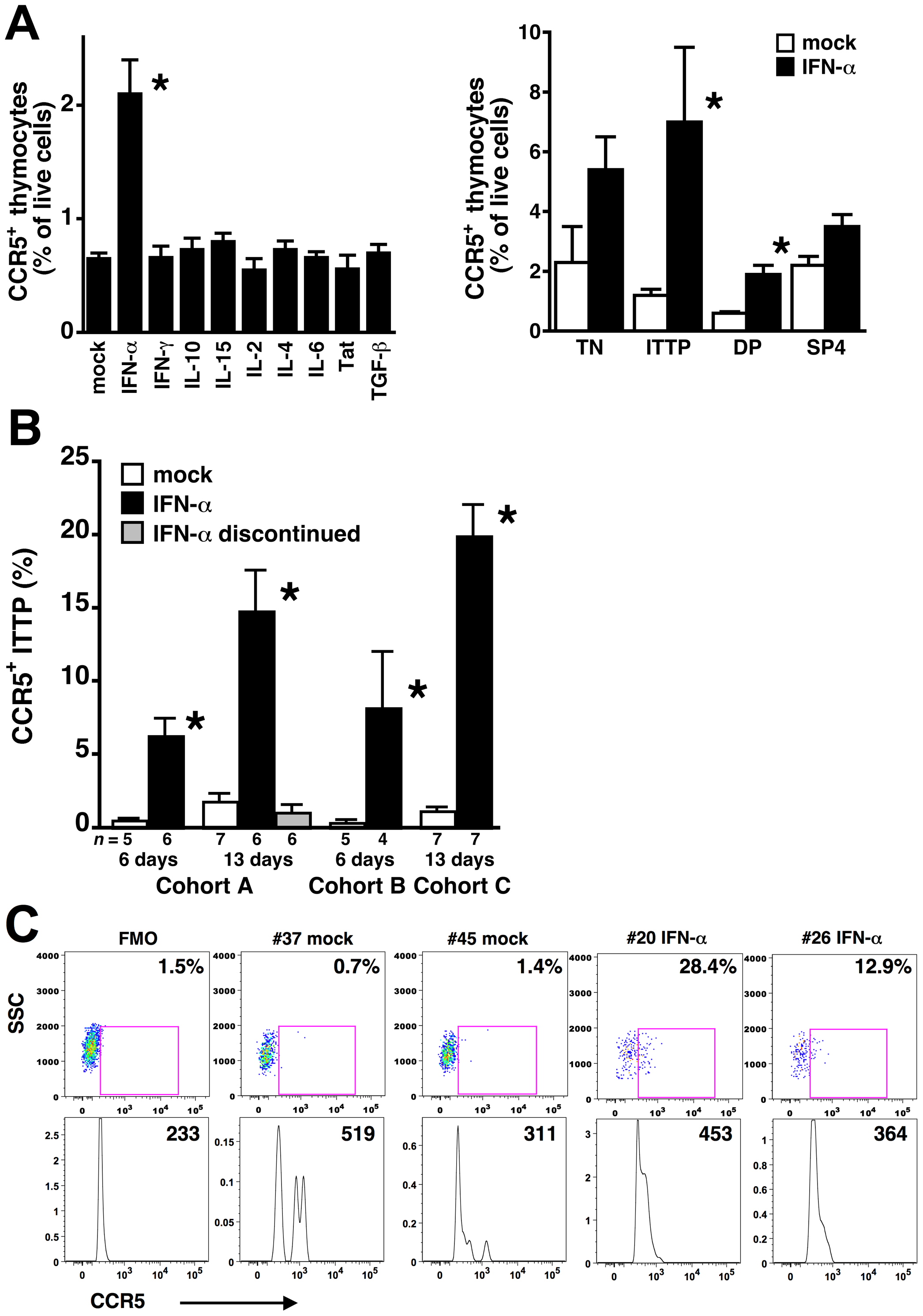 IFN-α induces CCR5 expression on thymocyte progenitors both in vitro and in vivo.