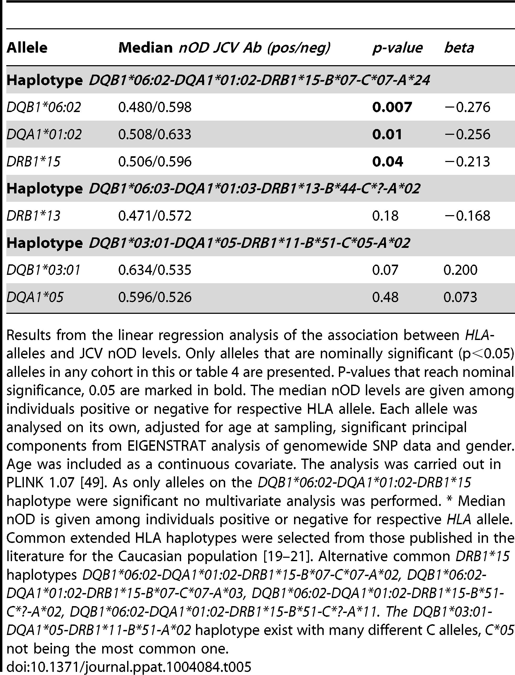 <i>HLA</i>-association to transformed JCV nOD levels in German MS patients.