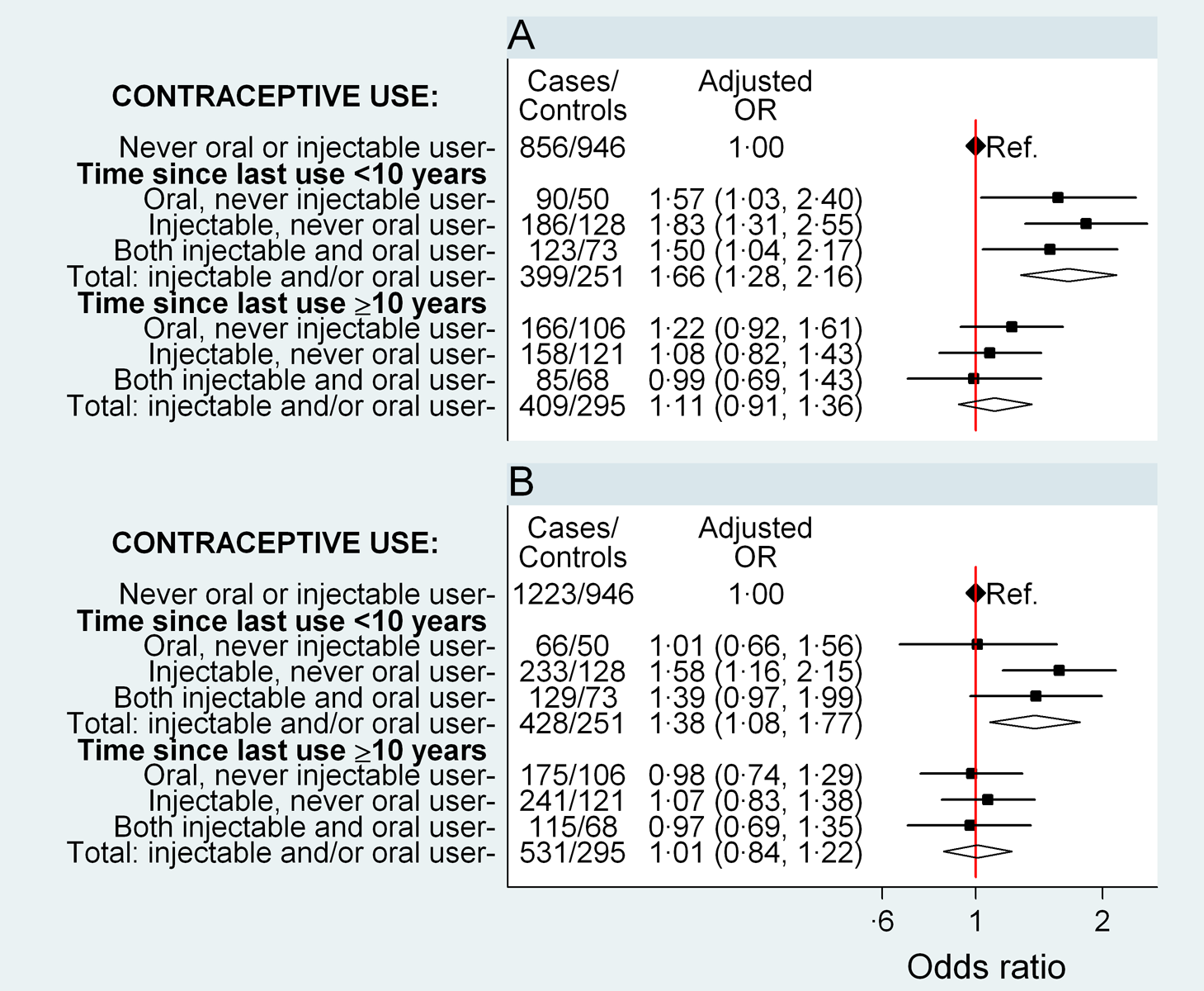 Odds ratio for breast and cervical cancer in relation to use of hormonal contraceptives, according to time since last use.