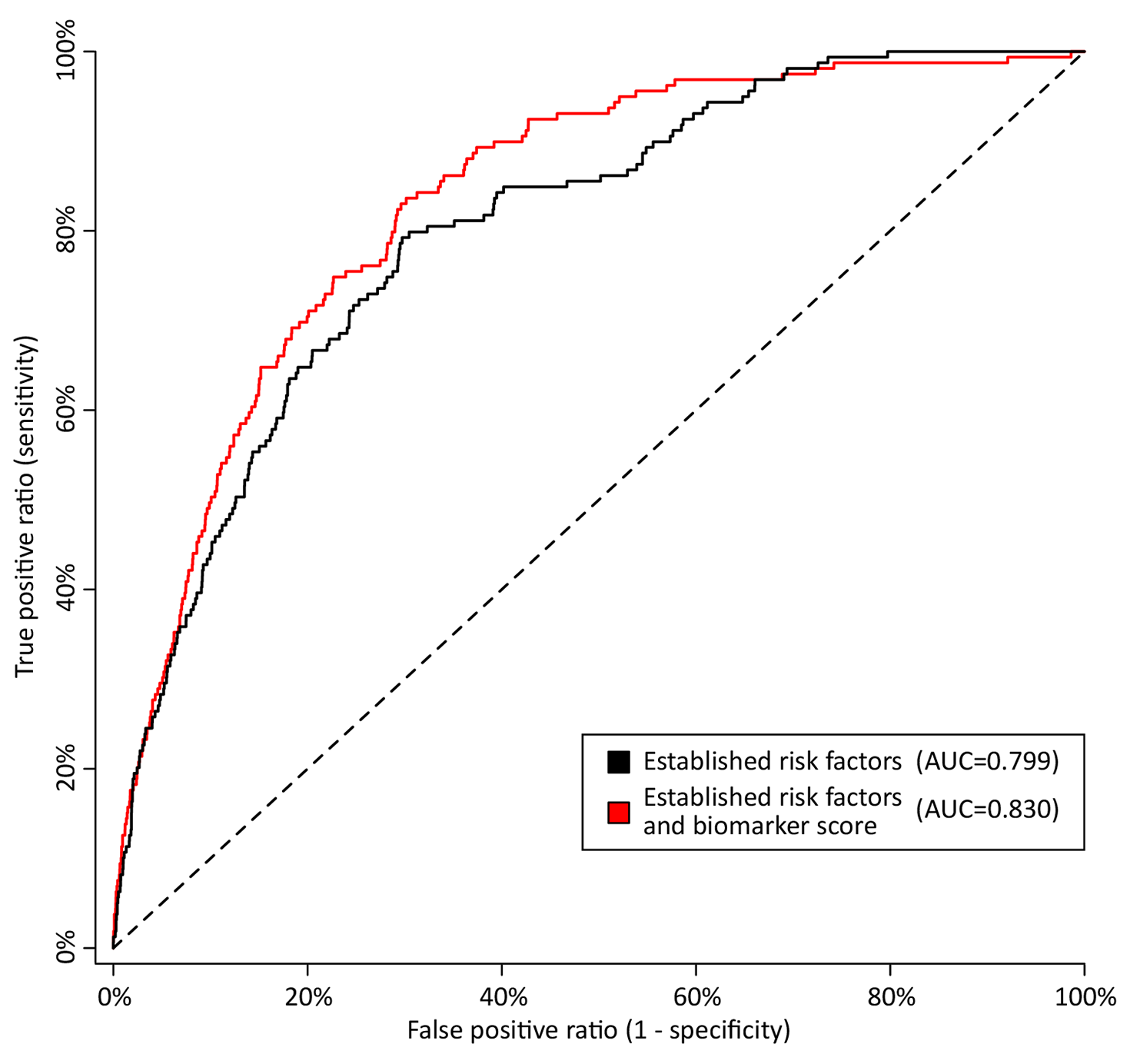 Discrimination curves for 5-y mortality in FINRISK cohort.