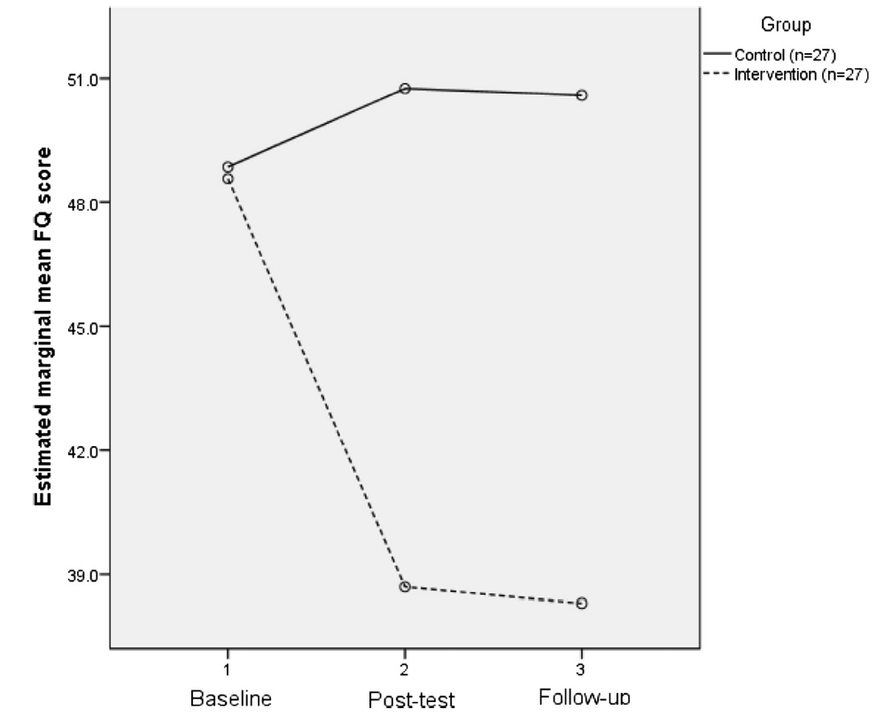 Fig. 2 Estimated marginal mean FQ scores: control and intervention groups