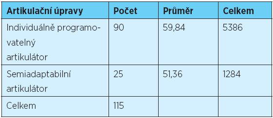,9. Mannův-Whitneyho test posouzení závislosti mezi typem použitého artikulátoru a počtem okluzních úprav u celkových snímacích náhrad