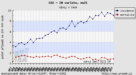 Incidence a mortalita zhoubných nádorů varlete Graph 1. Incidence and mortality of malignant testicular tumours