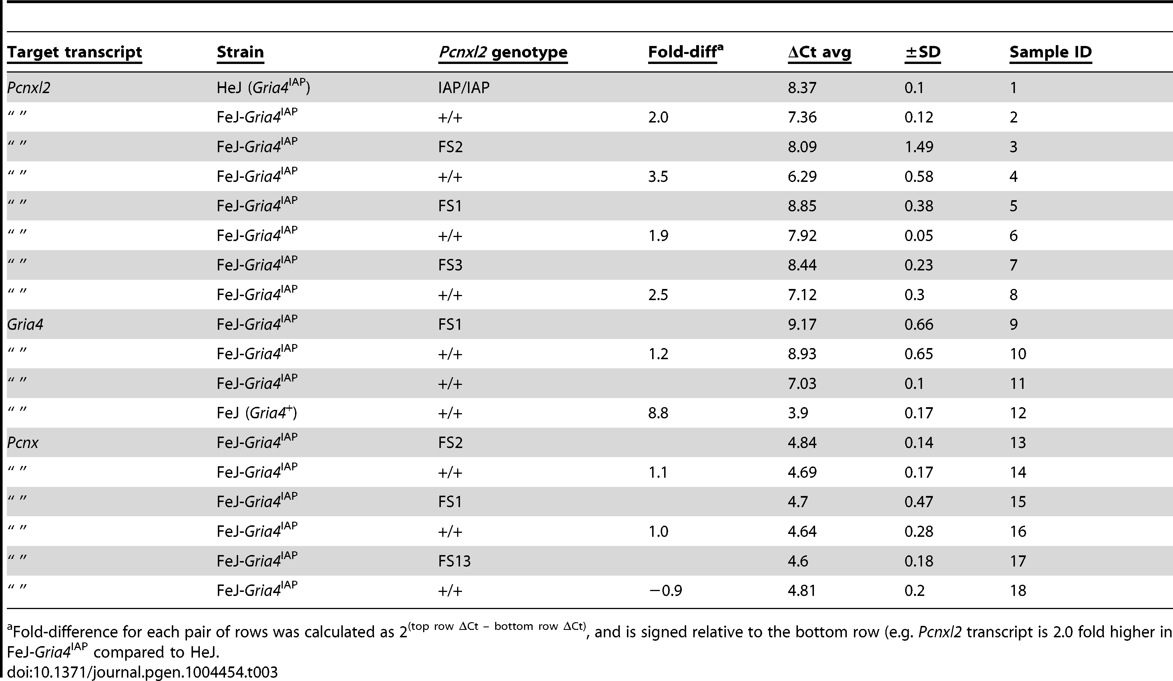 Quantitative RT-PCR in <i>Pcnxl2</i> mutants.