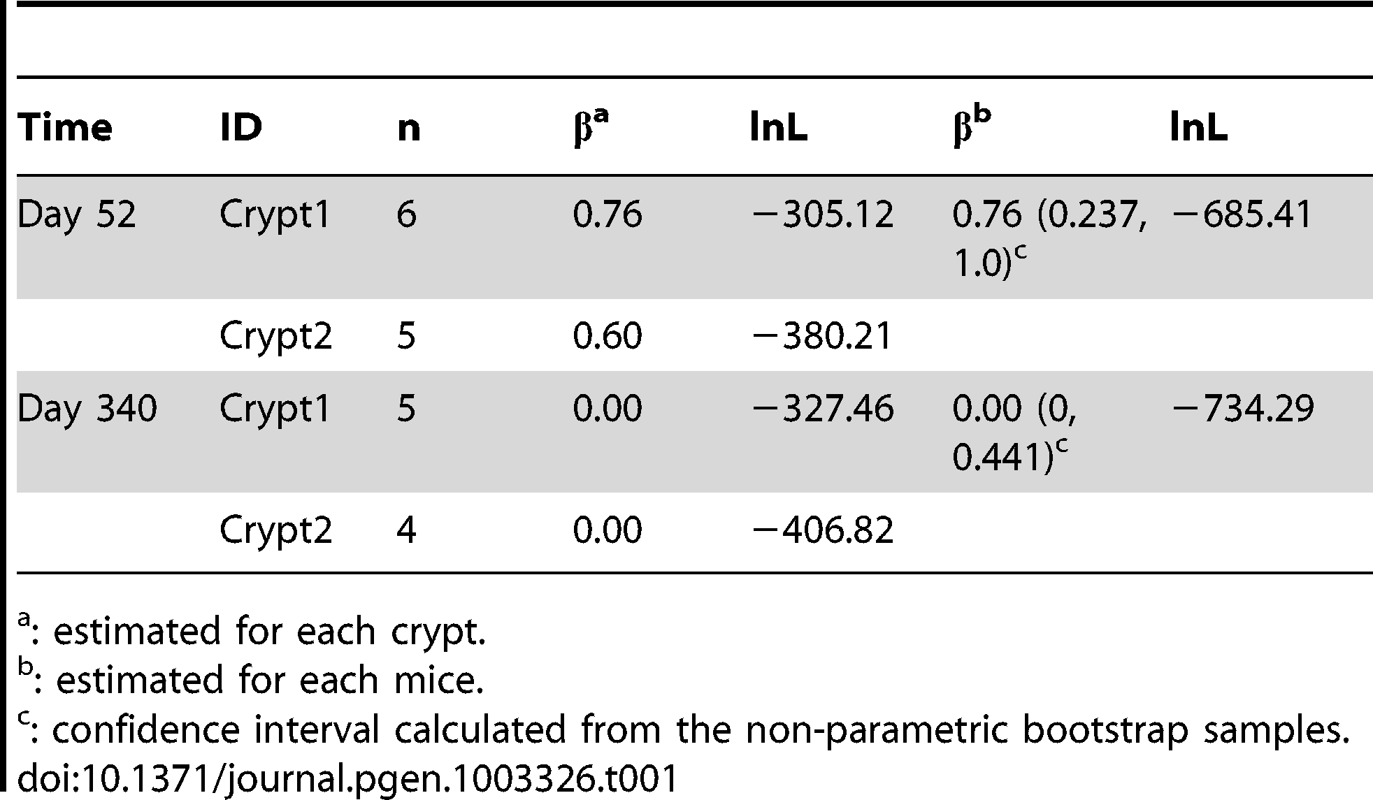 Maximum-likelihood estimates asymmetric division rate.