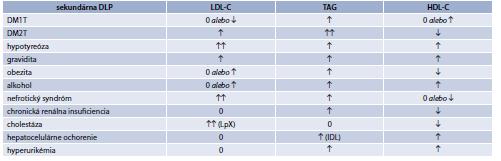 Tab. 15.4   Charakteristika sekundárnych DLP pri rôznych ochoreniach alebo stavoch