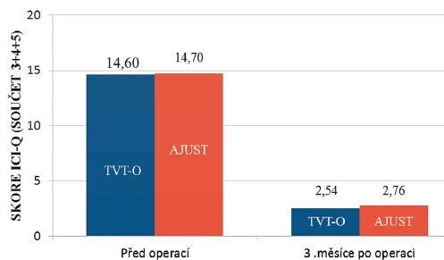 Průměrné hodnoty bodů ICI-Q – short form – součet otázek (3+4+5)