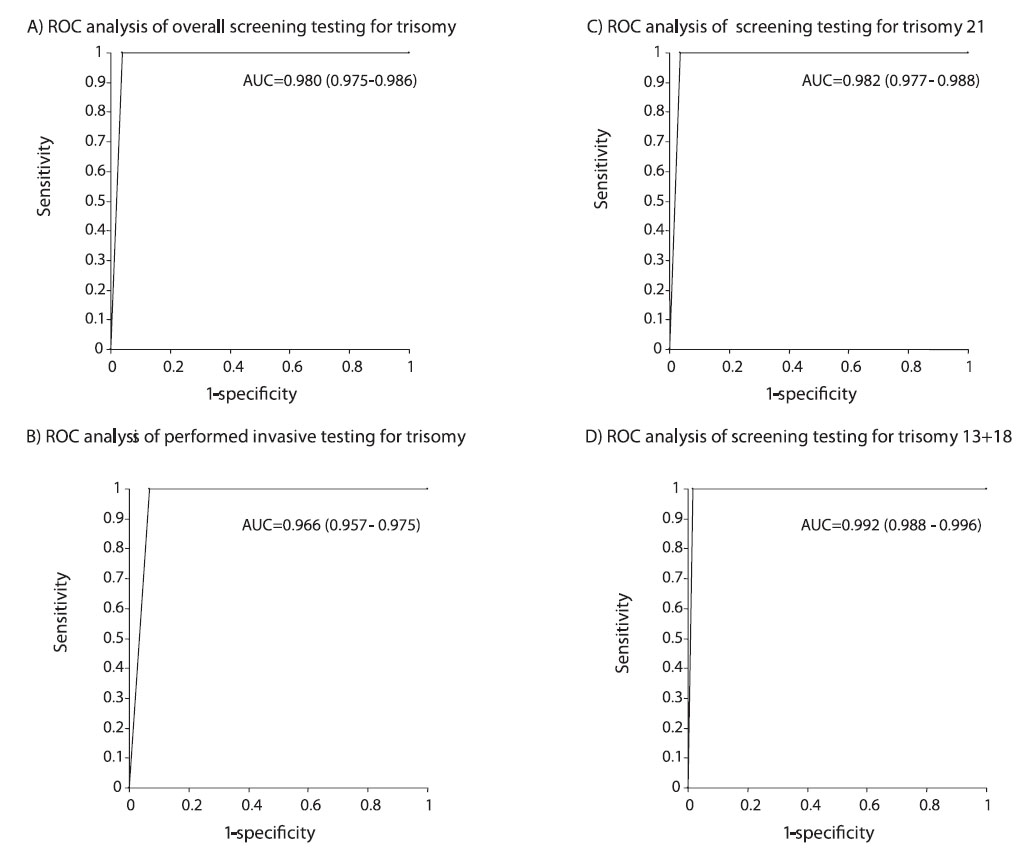 Figure 3. ROC analysis of the results of the screening test