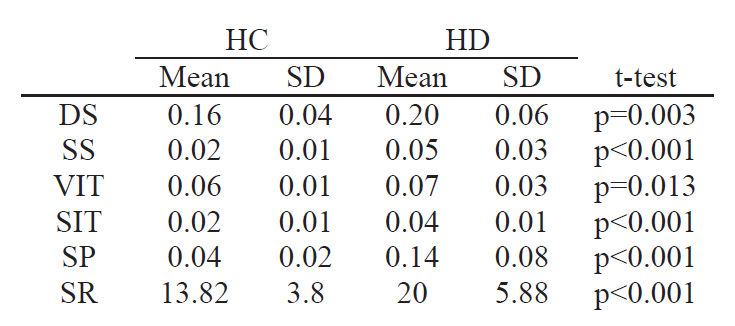 Feature characteristics and statistical significance within the groups HC and HD.