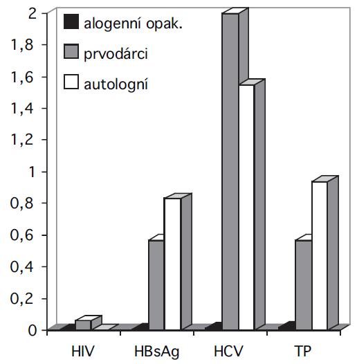 Záchyt pozitivit v povinných mikrobiologických testech v roce 2009. Vysvětlivky: jedná se o pozitivity konfirmované v NRL; HCV = virus hepatitidy C; TP = protilátky proti původci syfilis; uvedeno v promilích