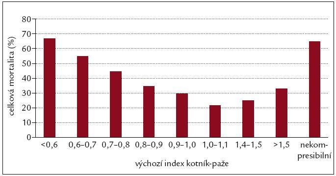 Riziko kardiovaskulární mortality ve vztahu k hodnotám ABI [15].