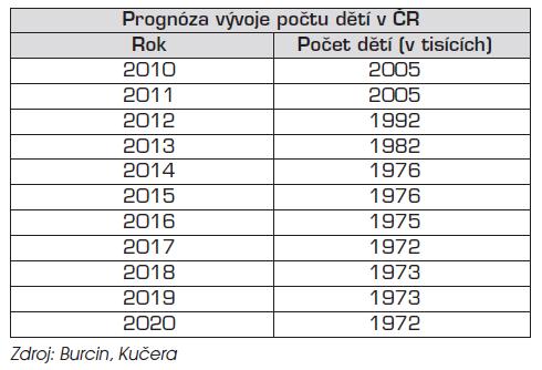 Perspektiva dětské lůžkové péče v České republice v roce 2011.