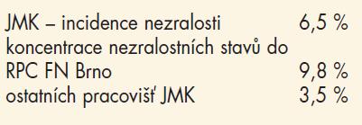 Incidence nezralosti v JMK (2005).