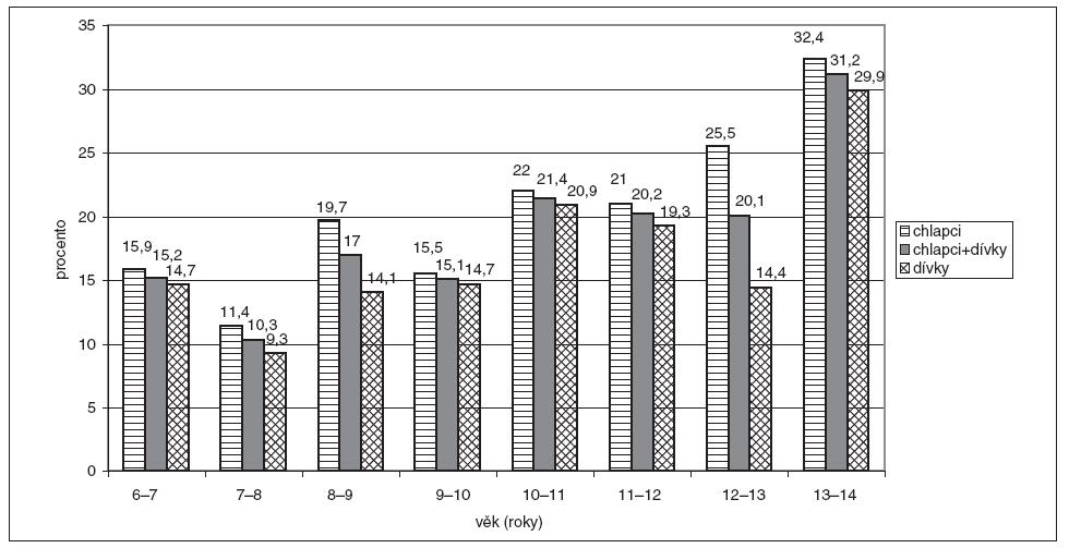 Úrazy u školních dětí v závislosti na věku.