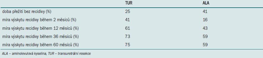Míra recidivy tumoru u pacientů podstupujících dvě různé detekční metody. Převzato ze studie Daniltchenka DI et al.