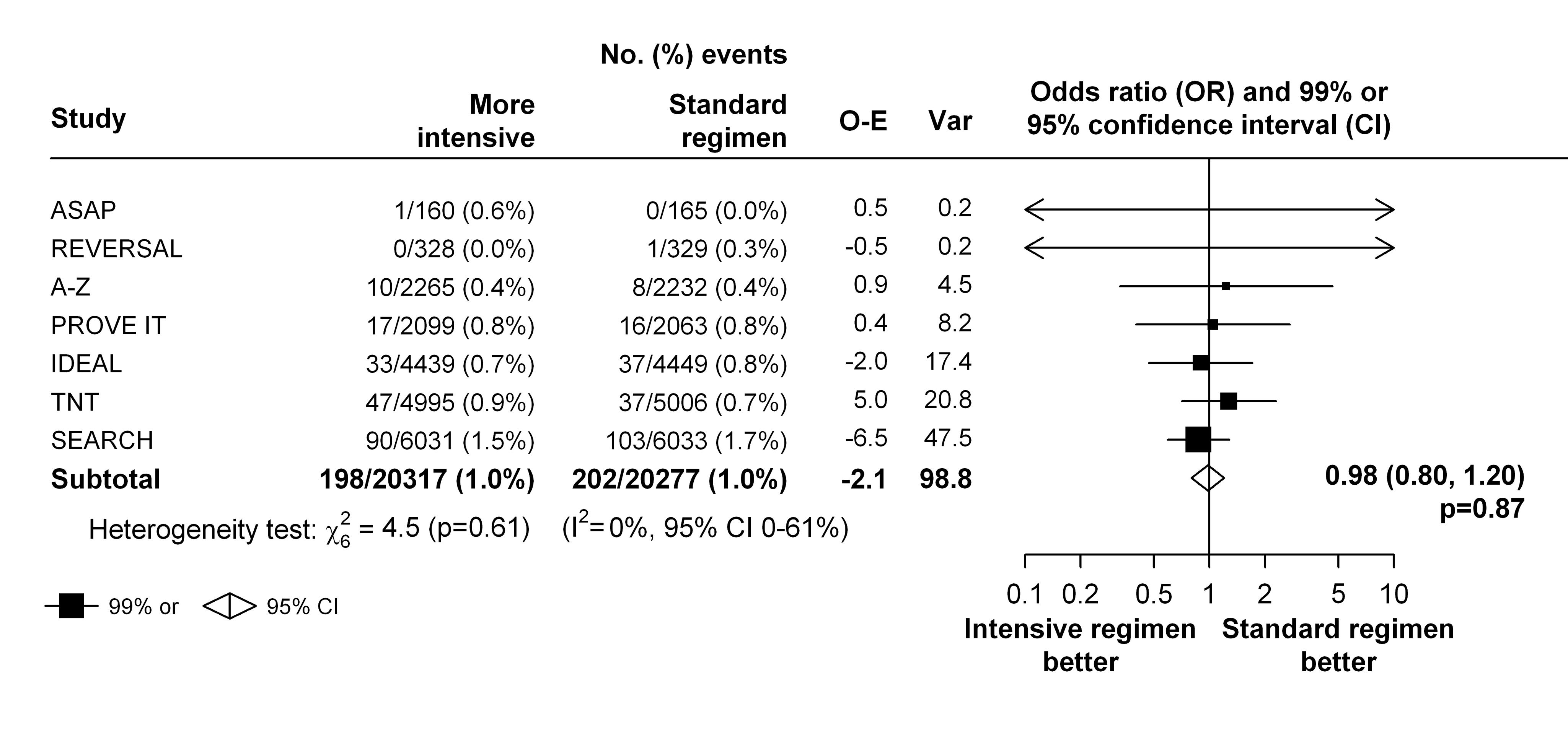 Effect of more intensive versus standard statin therapy on venous thromboembolism.
