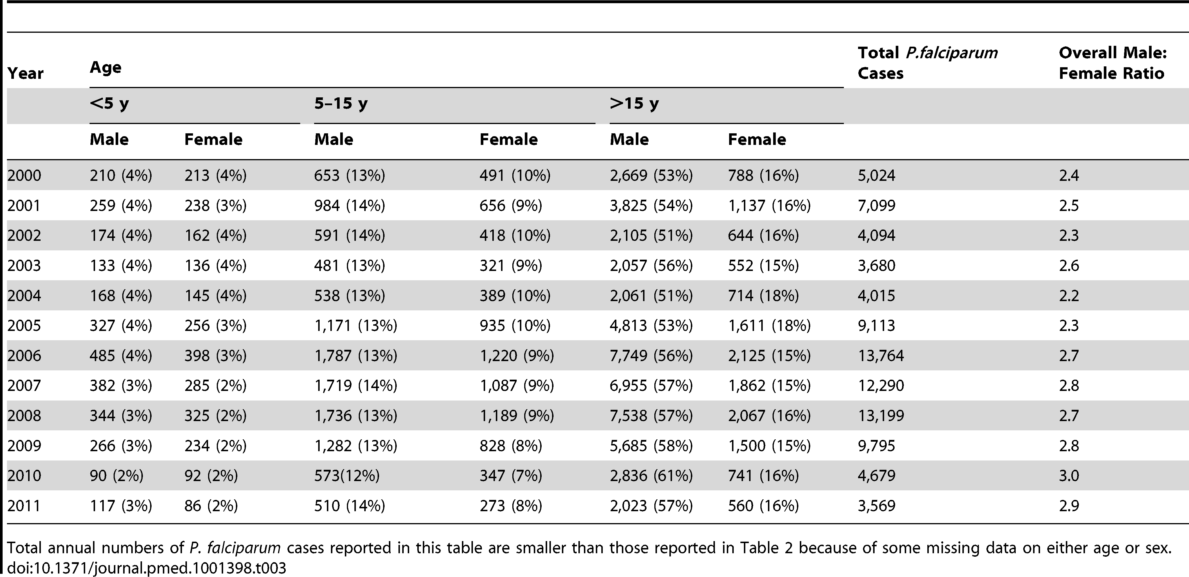 Total <i>P. falciparum</i> malaria cases confirmed and treated in SMRU clinics by sex and age group (and as percentage of total annual number of <i>P. falciparum</i> cases).