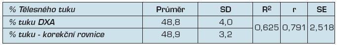 Porovnání % tuku stanoveného pomocí DXA a přepočítaného pomocí korekční rovnice