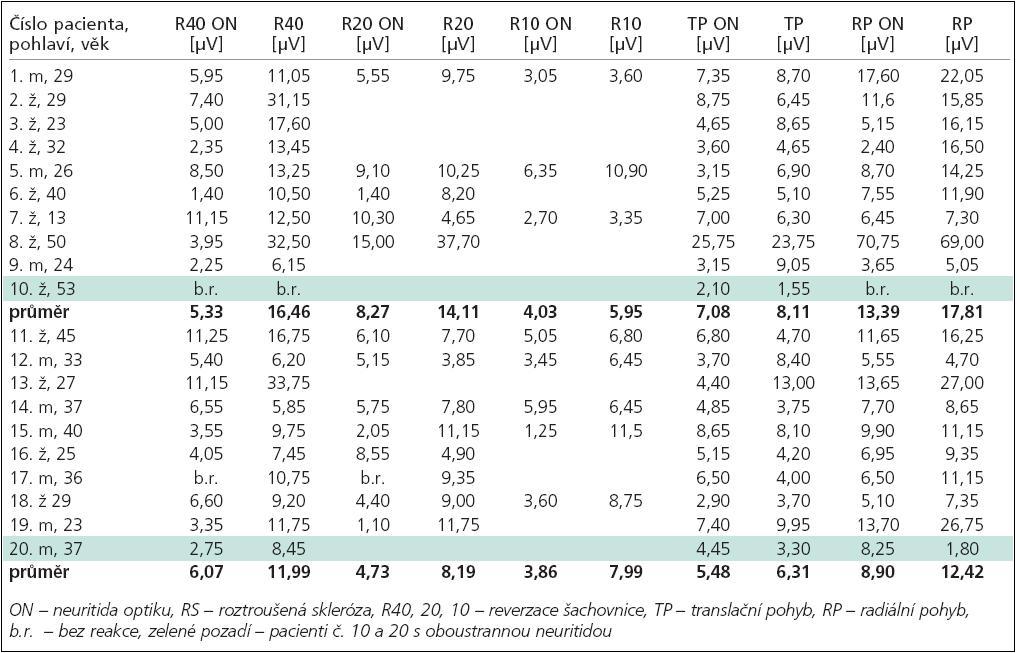 Korelace naměřených koncentrací tau-proteinu a beta-amyloidu42 ve skupině pacientů s ACH s věkem pacientů, délkou trvání klinické symptomatiky a stupněm MMSE.