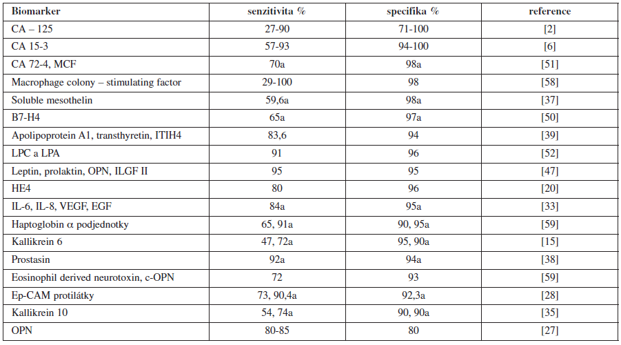 Nejvíce nadějné biomarkery karcinomy ovaria (izolované, či v kombinaci) [42]