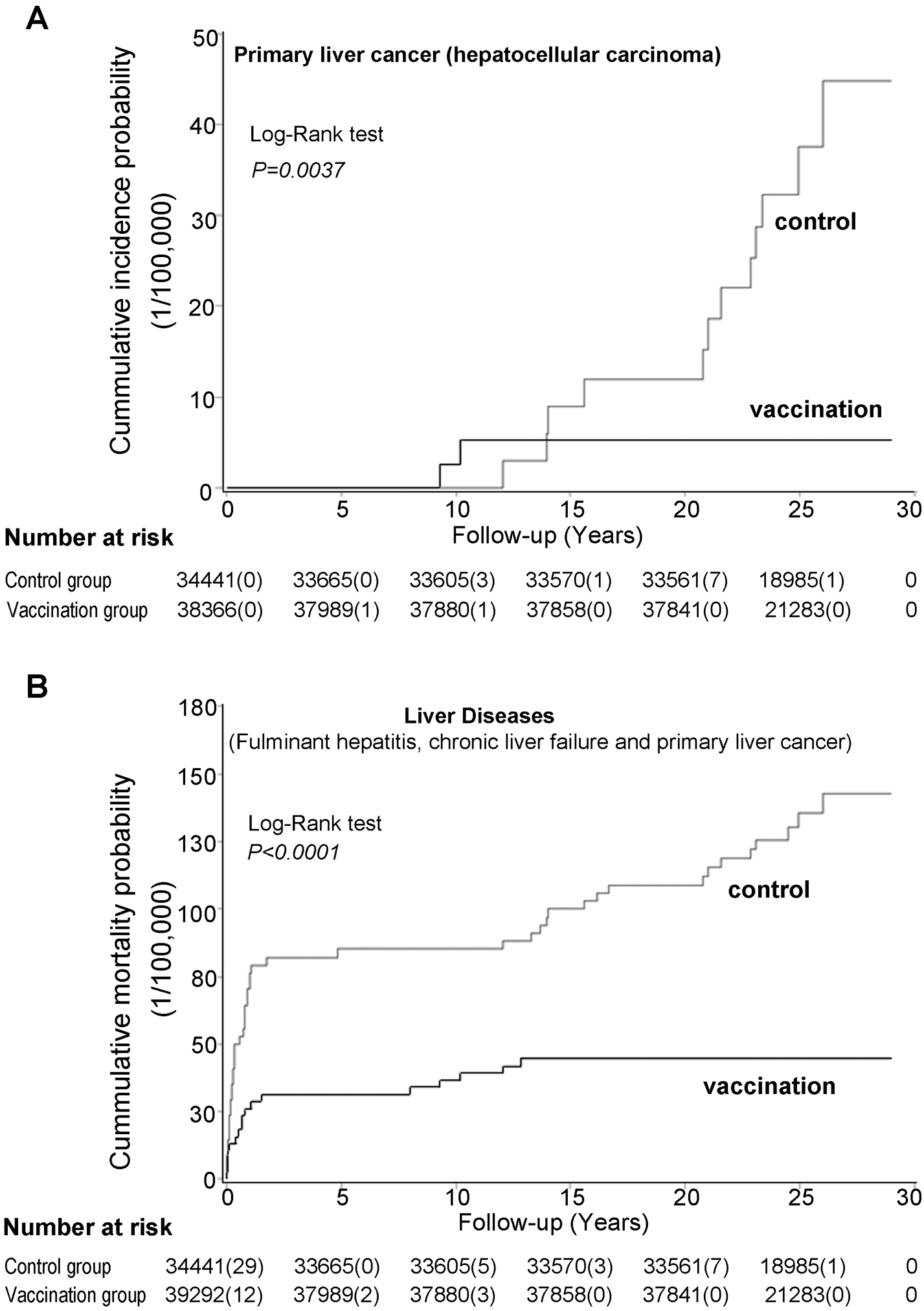 Cumulative incidence probability of primary liver cancer (A) and cumulative mortality probability of liver diseases (B) in the vaccination and control groups.