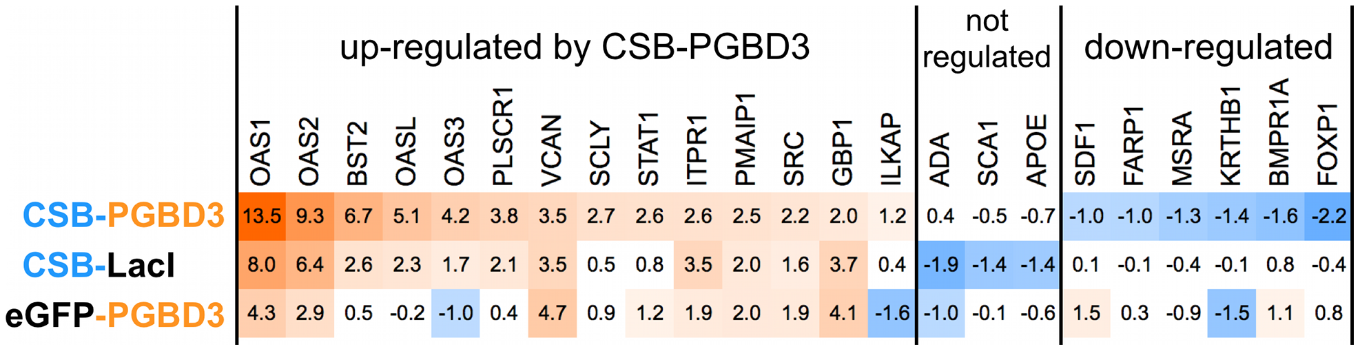 CSB-LacI and eGFP-PGBD3 induce partial up-regulation of genes regulated by CSB-PGBD3.